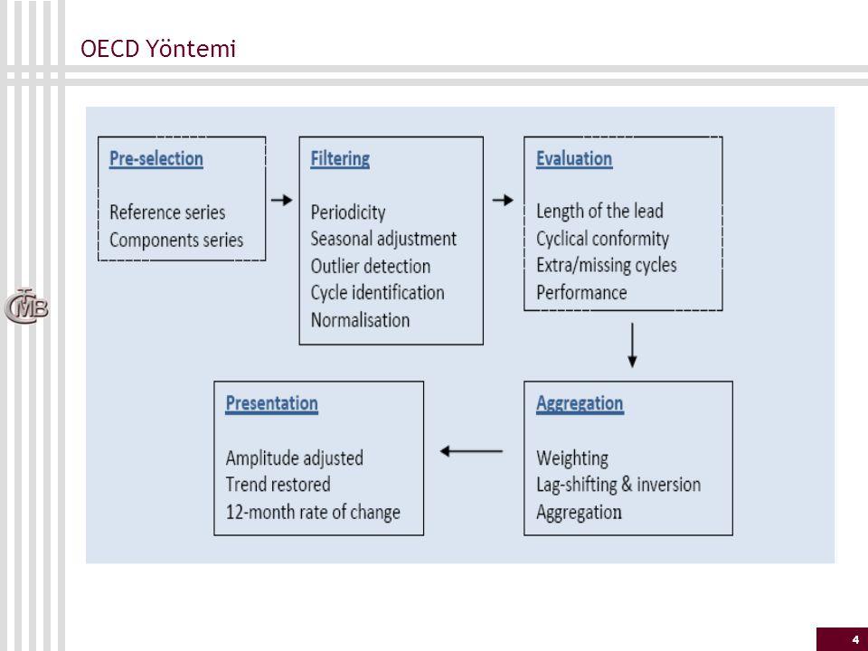 OECD Yöntemi