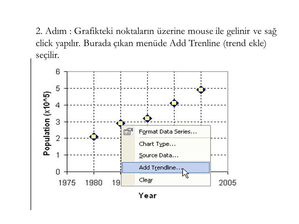 2. Adım : Grafikteki noktaların üzerine mouse ile gelinir ve sağ click yapılır.
