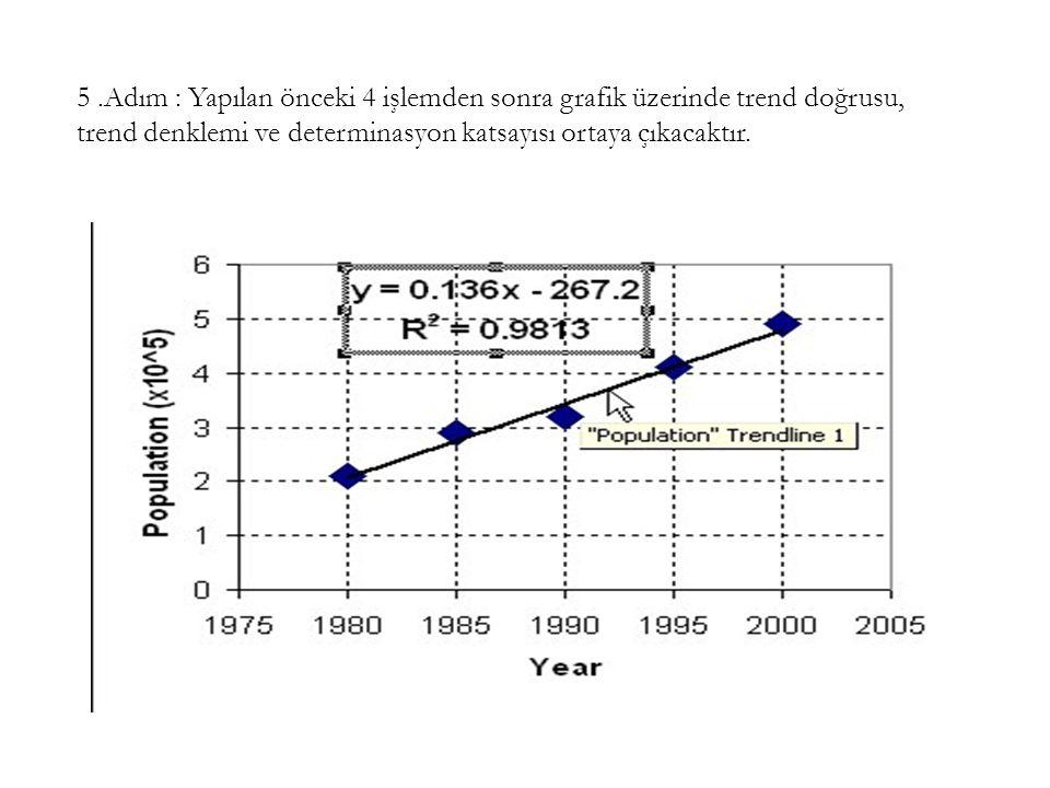 5 .Adım : Yapılan önceki 4 işlemden sonra grafik üzerinde trend doğrusu, trend denklemi ve determinasyon katsayısı ortaya çıkacaktır.