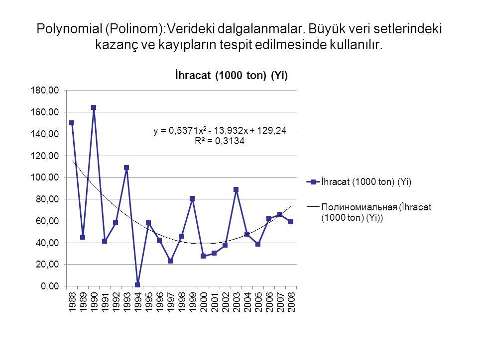Polynomial (Polinom):Verideki dalgalanmalar