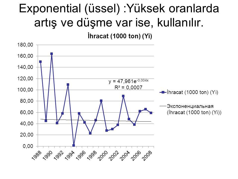 Exponential (üssel) :Yüksek oranlarda artış ve düşme var ise, kullanılır.