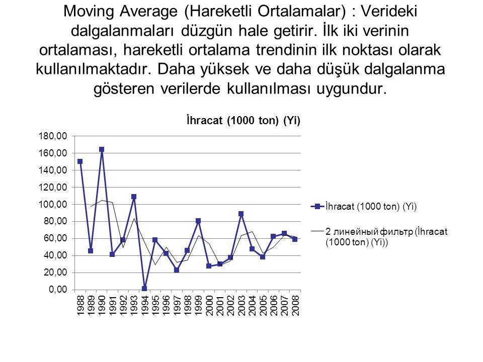 Moving Average (Hareketli Ortalamalar) : Verideki dalgalanmaları düzgün hale getirir.