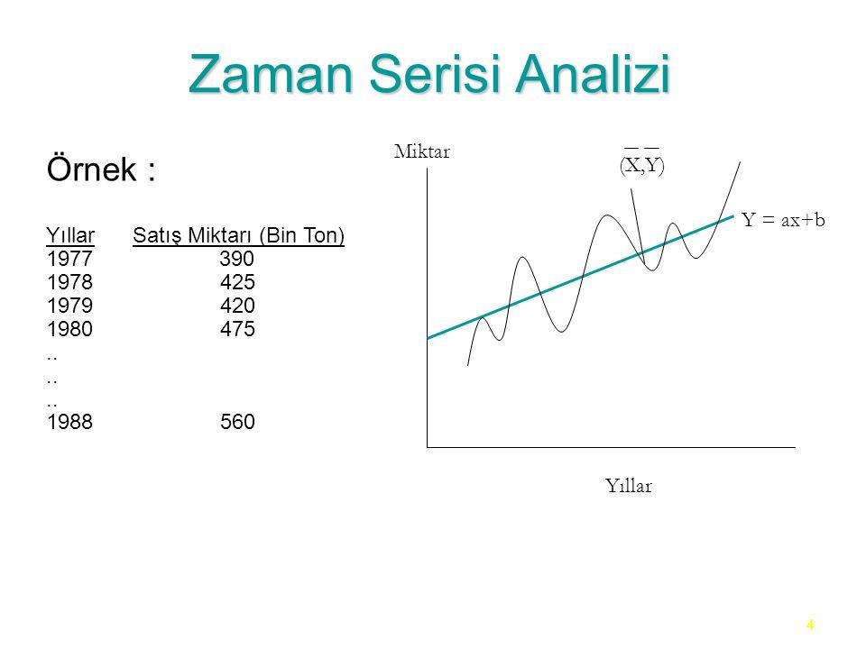 Zaman Serisi Analizi Örnek : Miktar (X,Y)