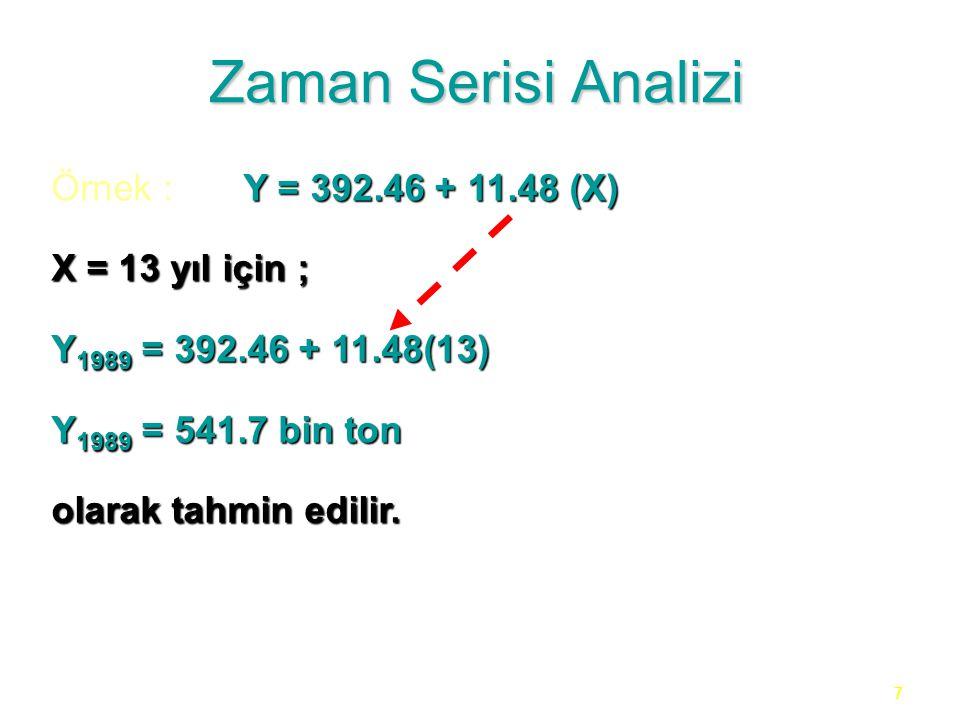 Zaman Serisi Analizi Örnek : Y = 392.46 + 11.48 (X) X = 13 yıl için ;