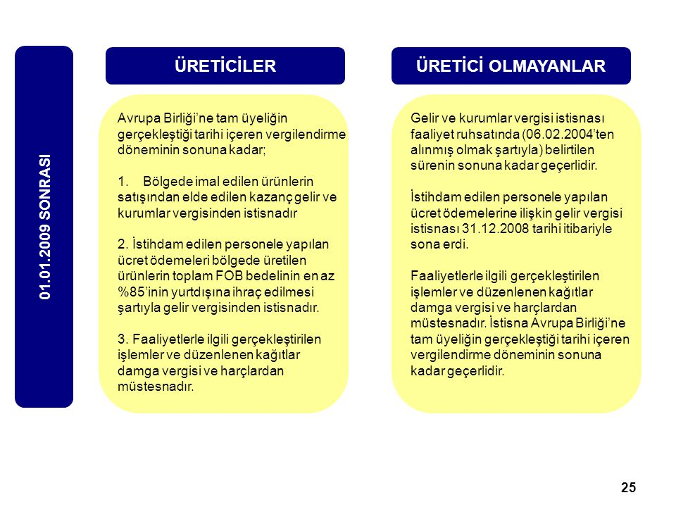 ÜRETİCİLER ÜRETİCİ OLMAYANLAR 01.01.2009 SONRASI
