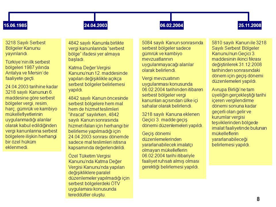 15.06.1985 24.04.2003. 06.02.2004. 25.11.2008. 3218 Sayılı Serbest Bölgeler Kanunu yayınlandı.