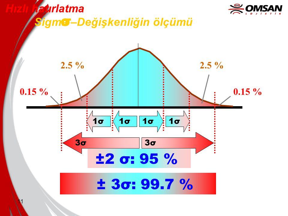 σ ±2 σ: 95 % ± 3σ: 99.7 % Hızlı hatırlatma Sigma –Değişkenliğin ölçümü