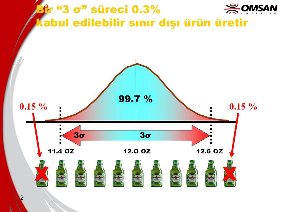 X Bir 3 σ süreci 0.3% kabul edilebilir sınır dışı ürün üretir 99.7 %