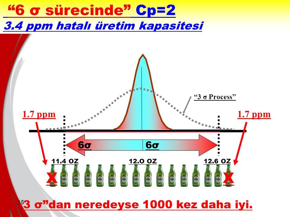 6 σ sürecinde Cp=2 X X 3.4 ppm hatalı üretim kapasitesi