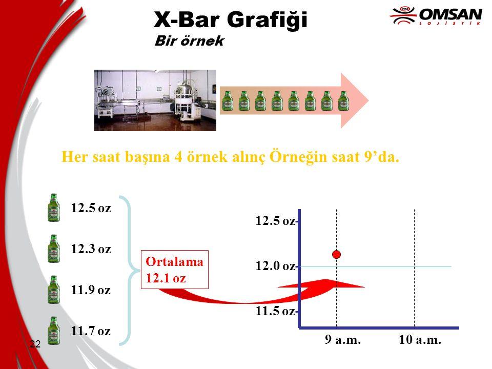 X-Bar Grafiği Her saat başına 4 örnek alınç Örneğin saat 9'da.