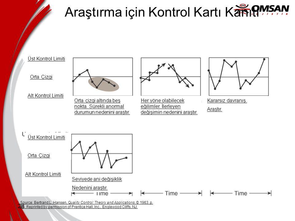 Araştırma için Kontrol Kartı Kanıtı