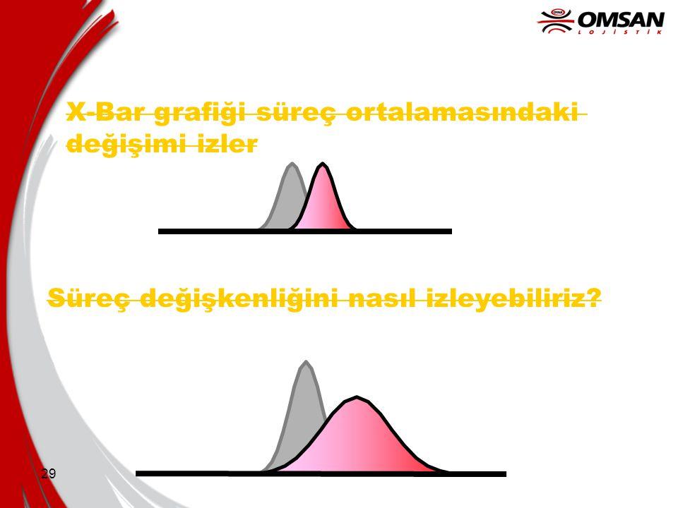 X-Bar grafiği süreç ortalamasındaki