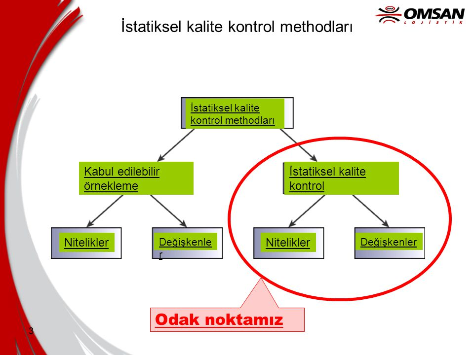 İstatiksel kalite kontrol methodları