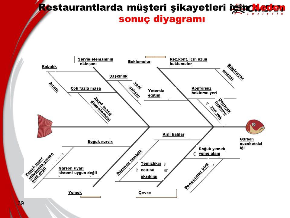 Restaurantlarda müşteri şikayetleri için Neden sonuç diyagramı