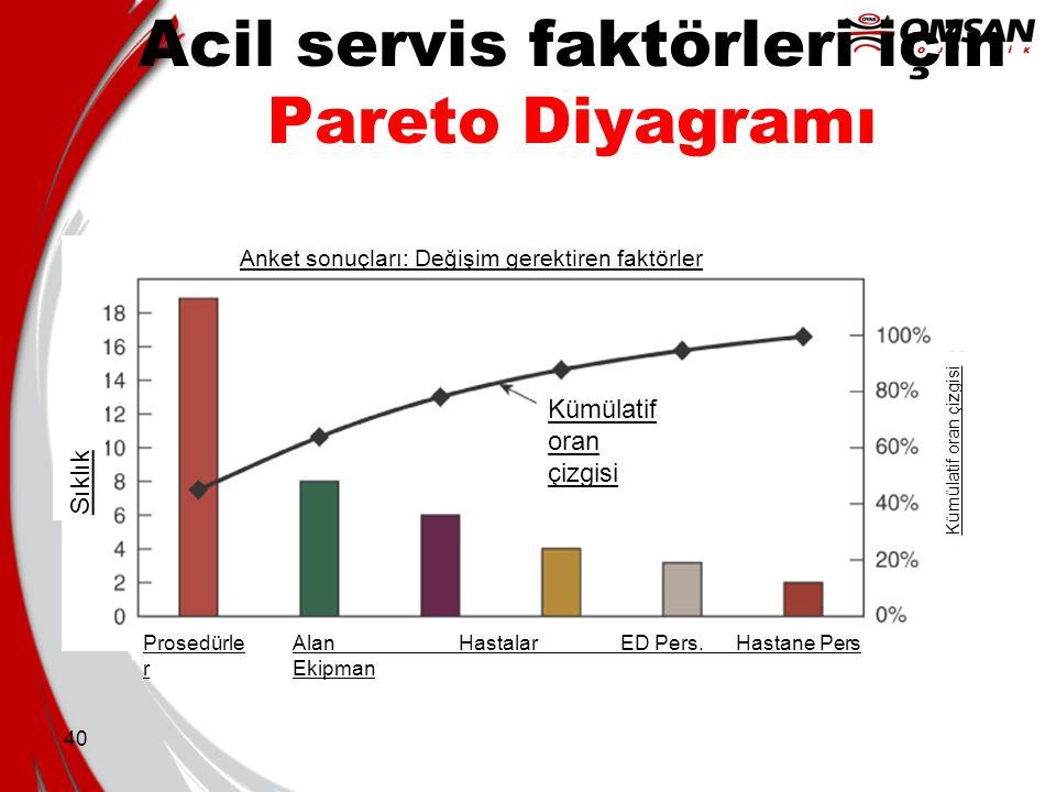 Acil servis faktörleri için Pareto Diyagramı