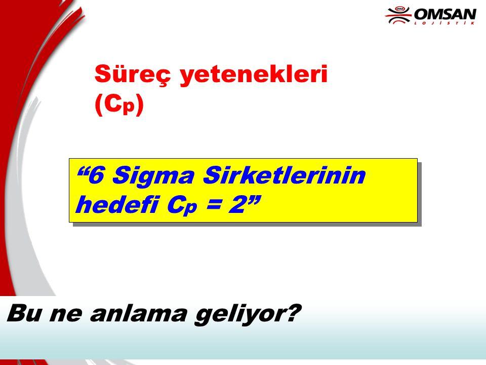 Süreç yetenekleri (Cp) 6 Sigma Sirketlerinin hedefi Cp = 2 Bu ne anlama geliyor