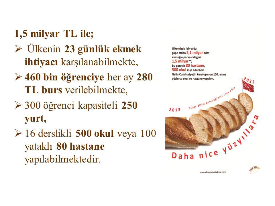 1,5 milyar TL ile; Ülkenin 23 günlük ekmek ihtiyacı karşılanabilmekte, 460 bin öğrenciye her ay 280 TL burs verilebilmekte,