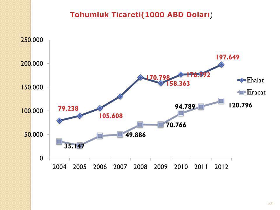 TOHUMLUK TİCARETİ (000 $) Tohumluk Ticareti(1000 ABD Doları)