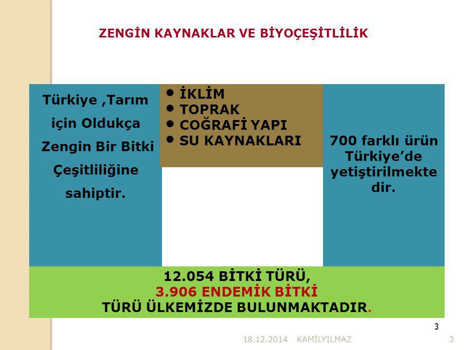 Türkiye ,Tarım için Oldukça