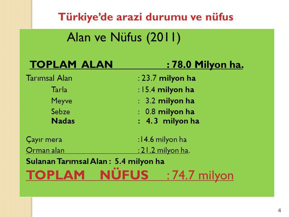TOPLAM ALAN : 78.0 Milyon ha. TOPLAM NÜFUS : 74.7 milyon
