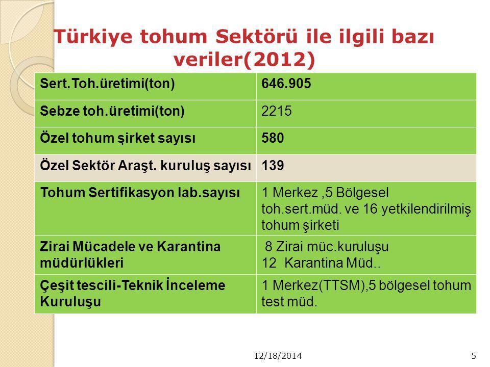 Türkiye tohum Sektörü ile ilgili bazı veriler(2012)