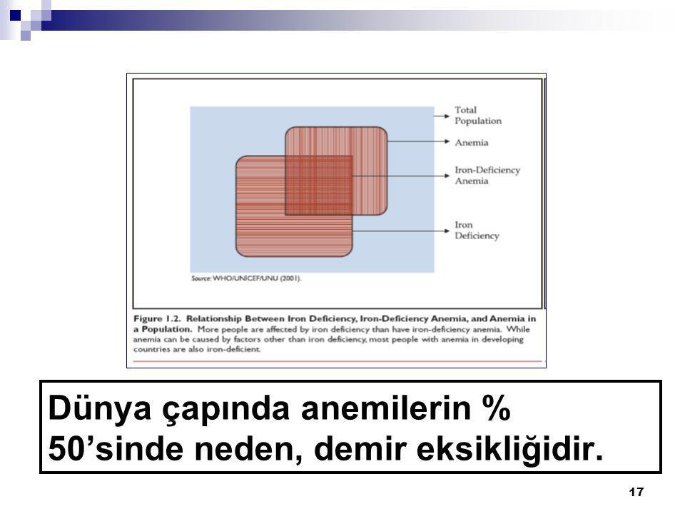 Dünya çapında anemilerin % 50'sinde neden, demir eksikliğidir.