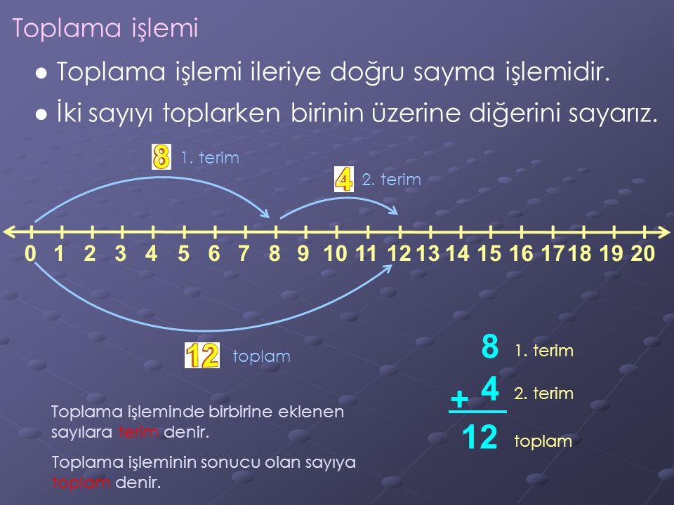 Toplama işlemi ● Toplama işlemi ileriye doğru sayma işlemidir. ● İki sayıyı toplarken birinin üzerine diğerini sayarız.