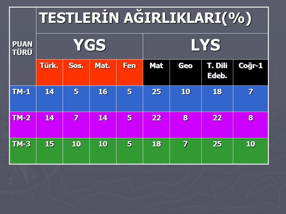 YGS LYS TESTLERİN AĞIRLIKLARI(%) PUAN TÜRÜ Türk. Sos. Mat. Fen Mat Geo