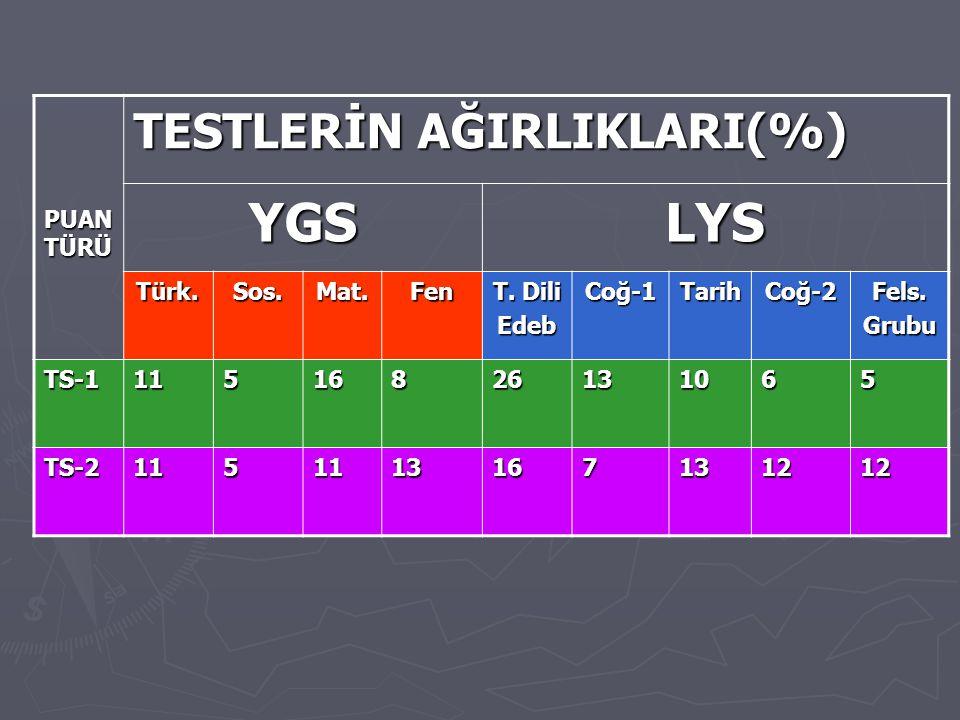 YGS LYS TESTLERİN AĞIRLIKLARI(%) PUAN TÜRÜ Türk. Sos. Mat. Fen T. Dili