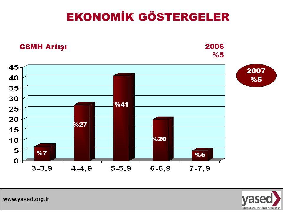 EKONOMİK GÖSTERGELER GSMH Artışı 2006 %5 2007 %5 %41 %27 %20 %7 %5