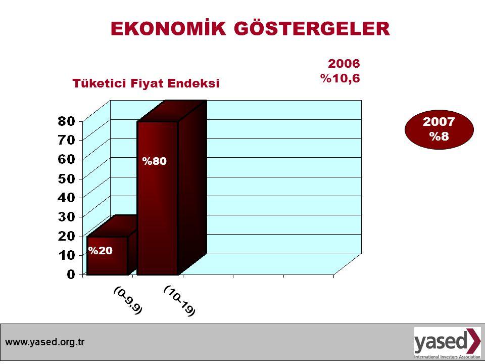 EKONOMİK GÖSTERGELER 2006 %10,6 Tüketici Fiyat Endeksi 2007 %8 %80 %20
