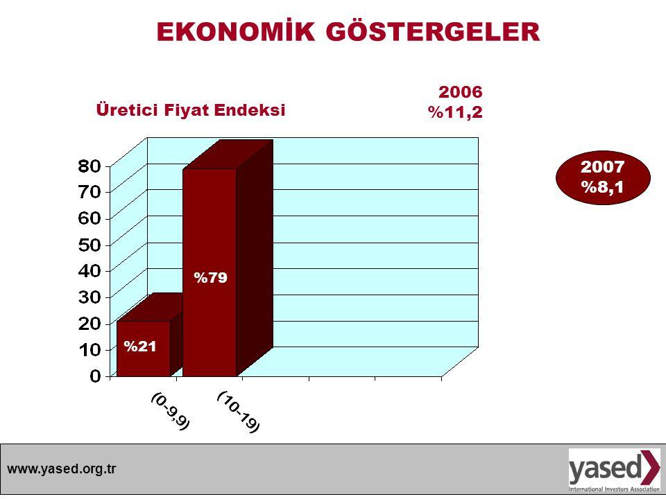 EKONOMİK GÖSTERGELER 2006 %11,2 Üretici Fiyat Endeksi 2007 %8,1 %79