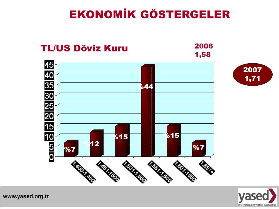 EKONOMİK GÖSTERGELER TL/US Döviz Kuru 2006 1,58 2007 1,71 %44 %15 %15
