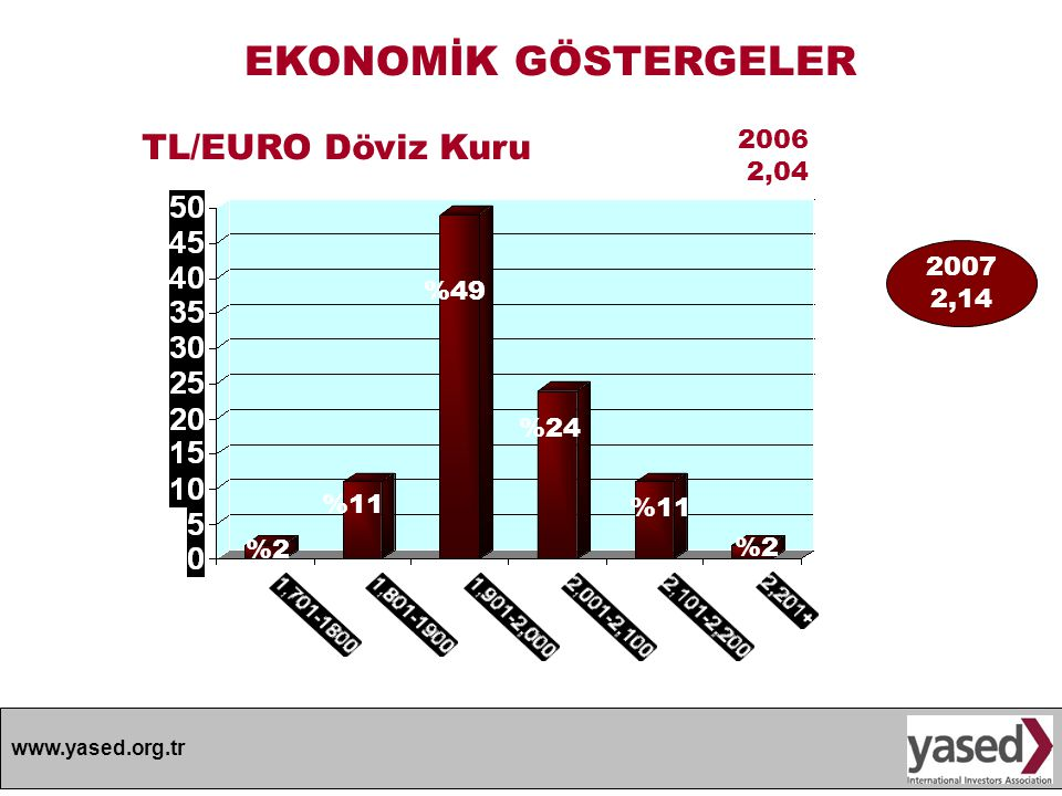 EKONOMİK GÖSTERGELER TL/EURO Döviz Kuru 2006 2,04 2007 2,14 %49 %24
