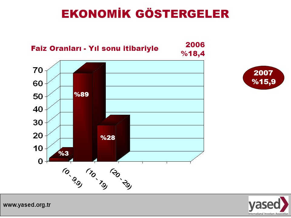 EKONOMİK GÖSTERGELER 2006 Faiz Oranları - Yıl sonu itibariyle %18,4