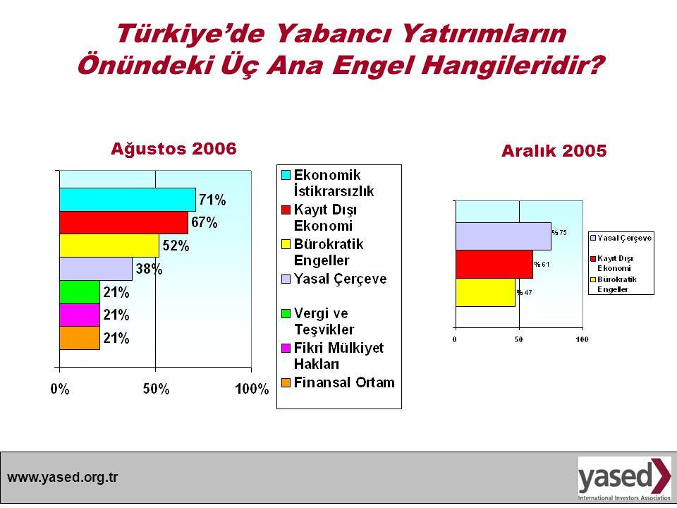 Türkiye'de Yabancı Yatırımların Önündeki Üç Ana Engel Hangileridir