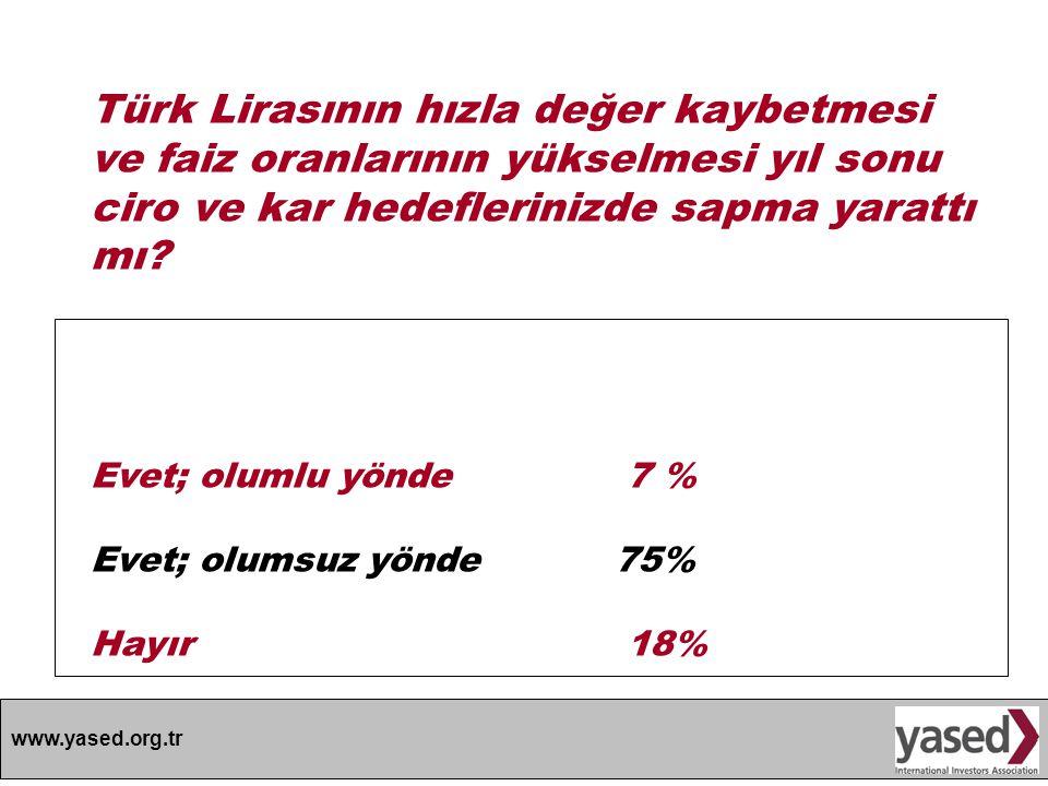Türk Lirasının hızla değer kaybetmesi