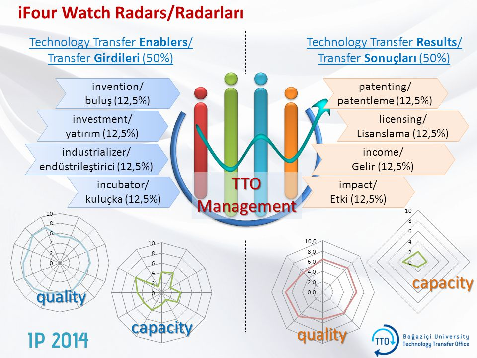 iFour Watch Radars/Radarları
