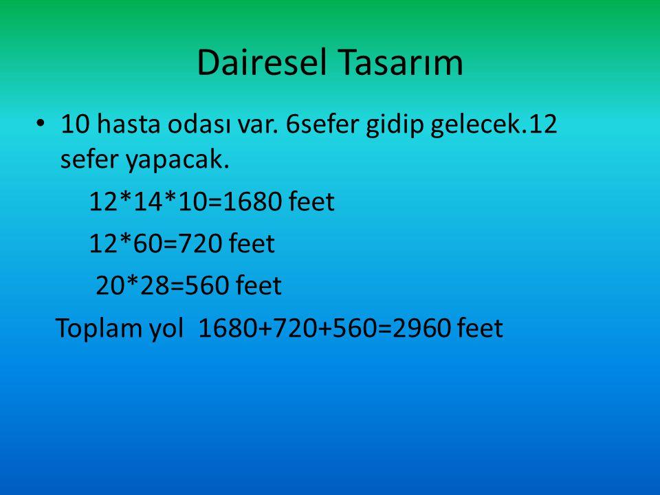 Dairesel Tasarım 10 hasta odası var. 6sefer gidip gelecek.12 sefer yapacak. 12*14*10=1680 feet. 12*60=720 feet.