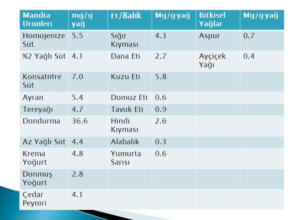 Mandra Ürünleri mg/g yağ. Et/Balık. Mg/g yağ. Bitkisel Yağlar. Homojenize Süt. 5.5. Sığır Kıyması.