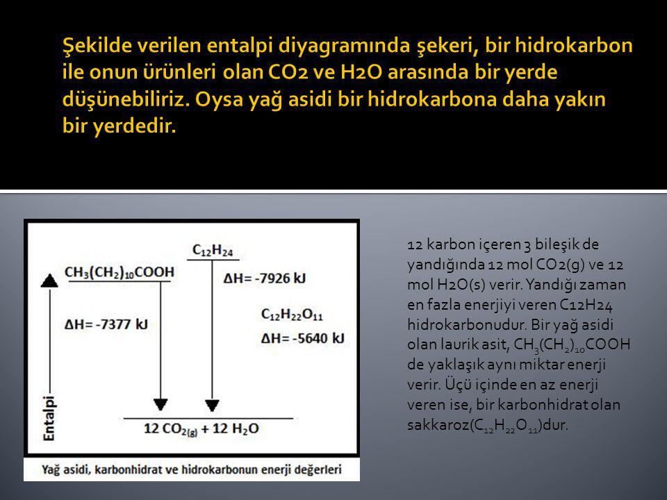 Şekilde verilen entalpi diyagramında şekeri, bir hidrokarbon ile onun ürünleri olan CO2 ve H2O arasında bir yerde düşünebiliriz. Oysa yağ asidi bir hidrokarbona daha yakın bir yerdedir.