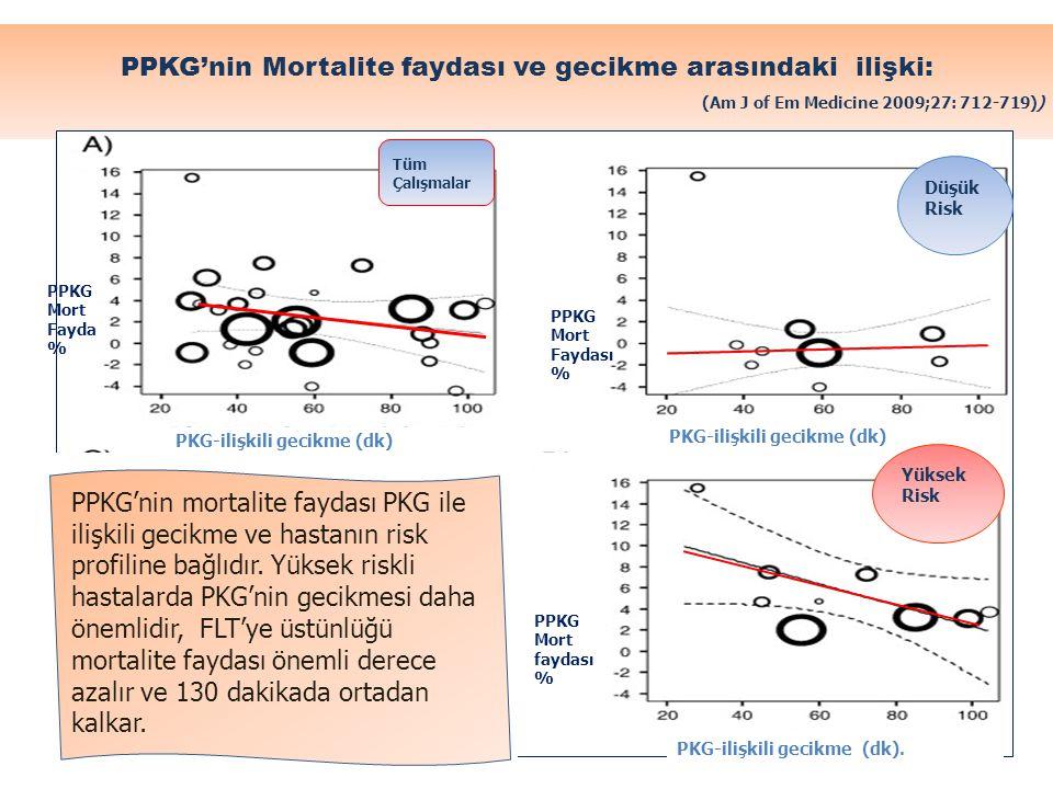 PPKG'nin Mortalite faydası ve gecikme arasındaki ilişki: (Am J of Em Medicine 2009;27: 712-719))