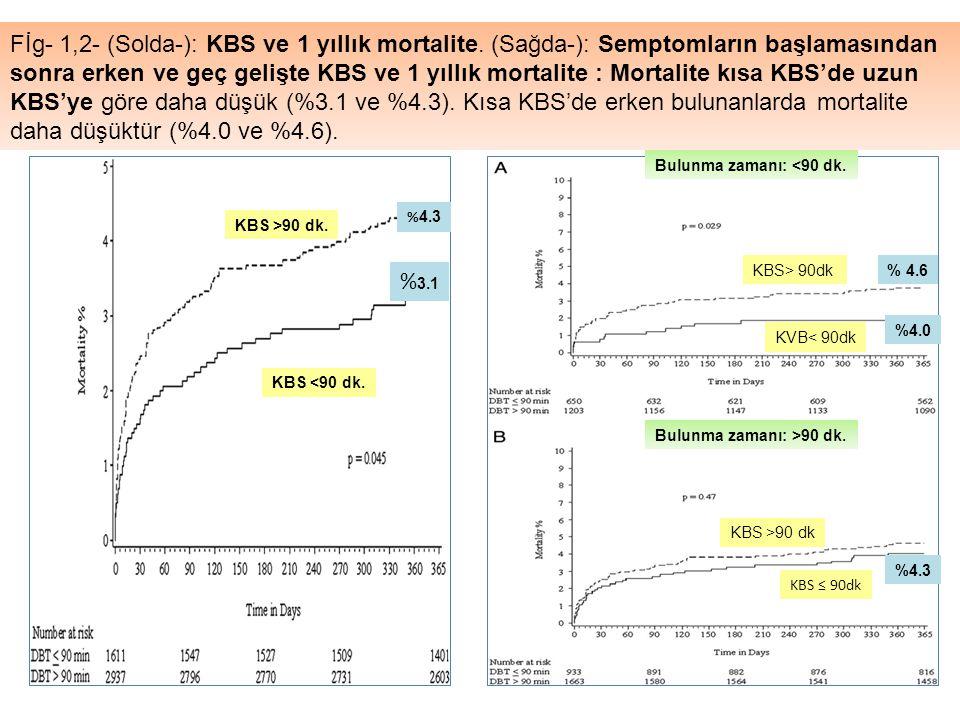 Fİg- 1,2- (Solda-): KBS ve 1 yıllık mortalite