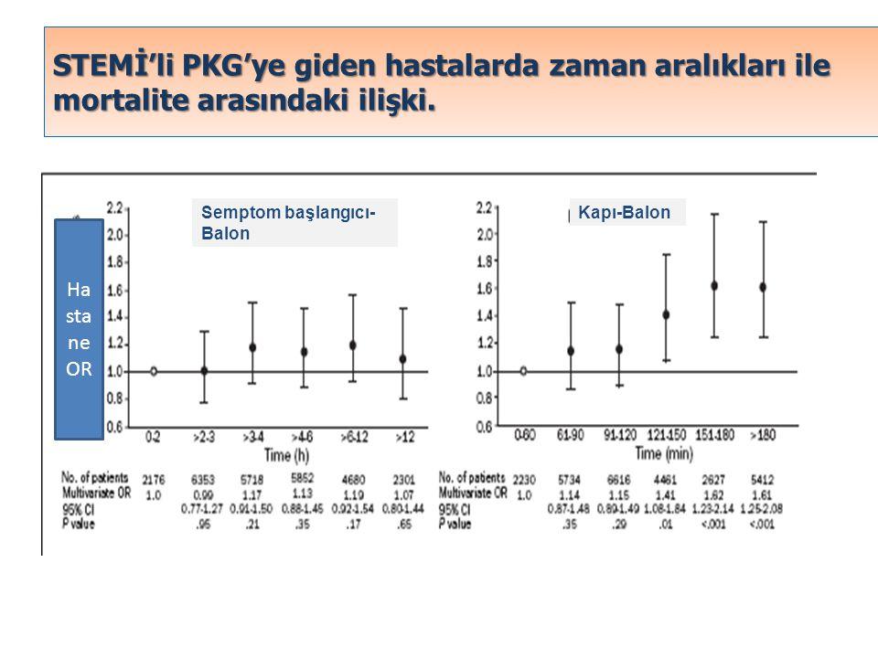 STEMİ'li PKG'ye giden hastalarda zaman aralıkları ile mortalite arasındaki ilişki.