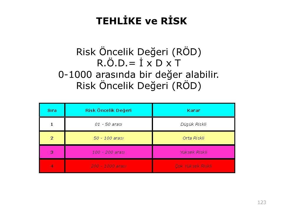 Risk Öncelik Değeri (RÖD) R.Ö.D.= İ x D x T