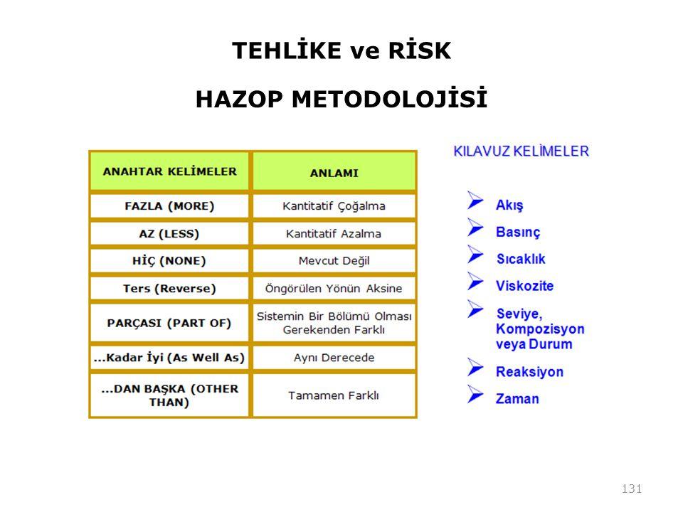 TEHLİKE ve RİSK HAZOP METODOLOJİSİ