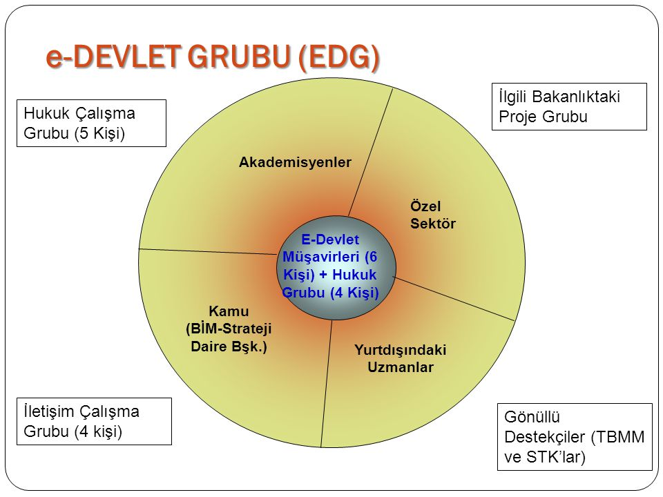 e-DEVLET GRUBU (EDG) İlgili Bakanlıktaki Proje Grubu