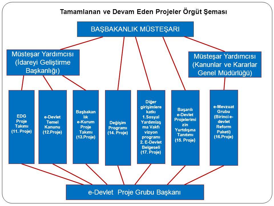 Tamamlanan ve Devam Eden Projeler Örgüt Şeması