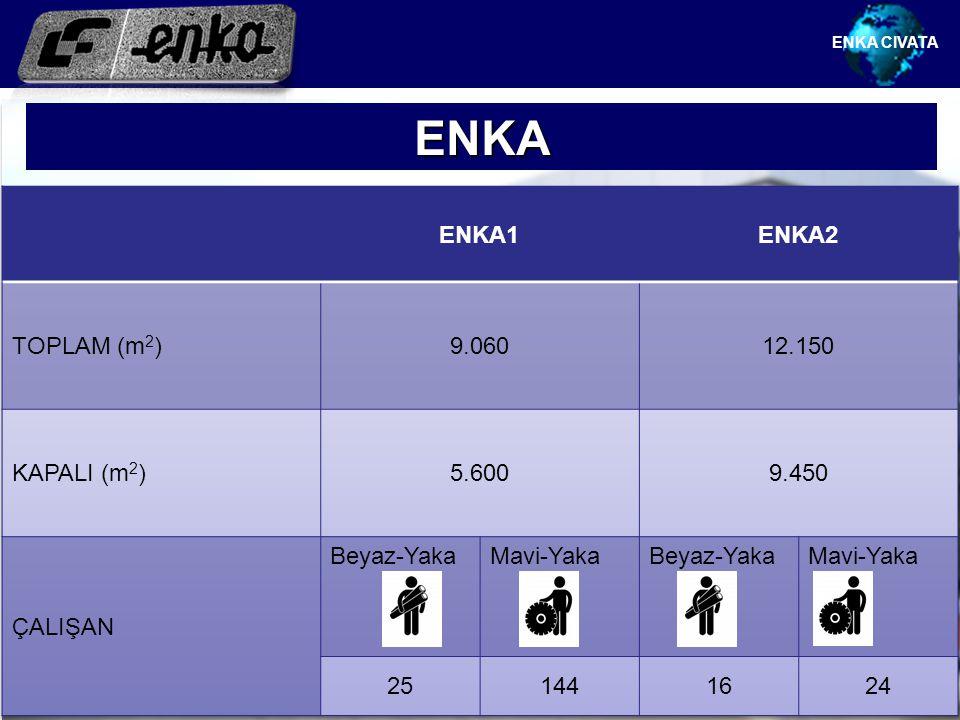 ENKA ENKA1 ENKA2 TOPLAM (m2) 9.060 12.150 KAPALI (m2) 5.600 9.450