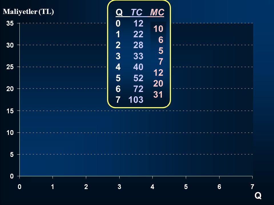 Q TC MC 0 12. 1 22. 2 28. 3 33. 4 40. 5 52. 6 72. 7 103. 10.